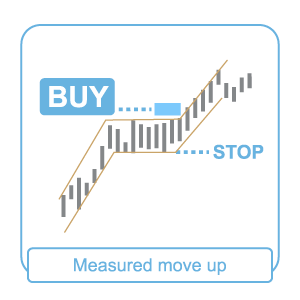 measured-move-up