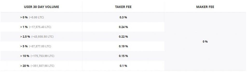 GDAX fees: LTC - BTC