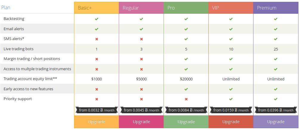 cryptotrader.org pricing