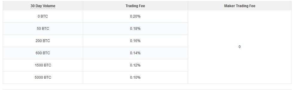 OKCoin fees