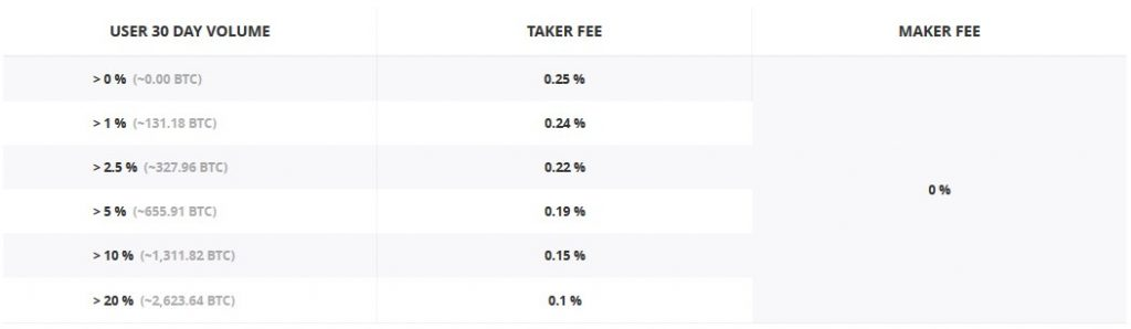 GDAX fees: BTC - FIAT