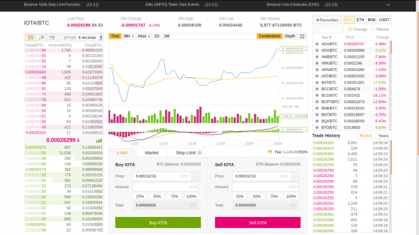 Basic trading interface on Binance