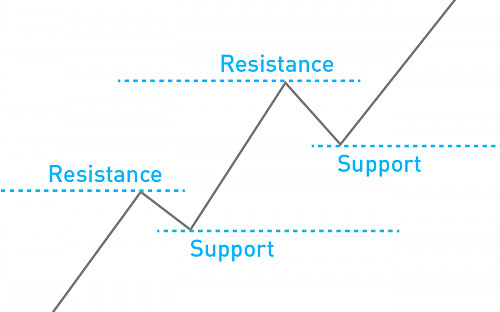 Resistance And Support – Buy And Sell Layers