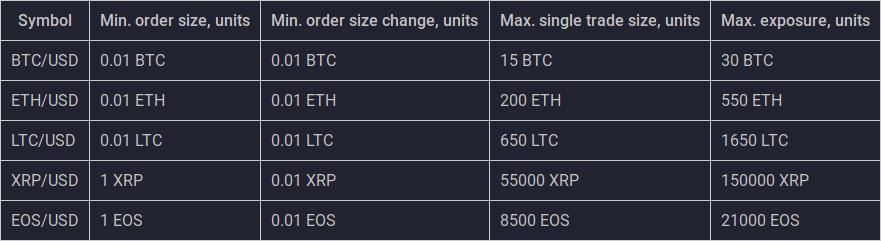 Order restrictions on PrimeXBT.com