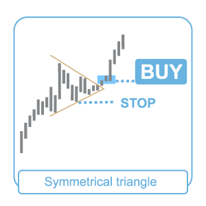 symmetrical-triangle-uptrend