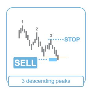 3 descending-peaks
