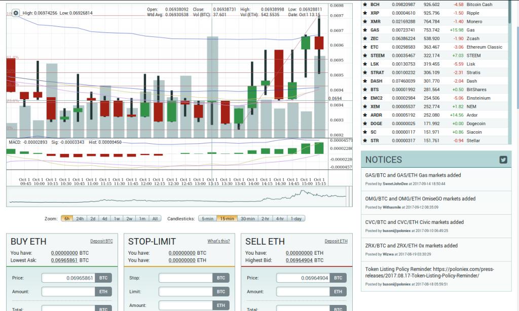 6h chart BTC/ETH chart with 15min candlesticks