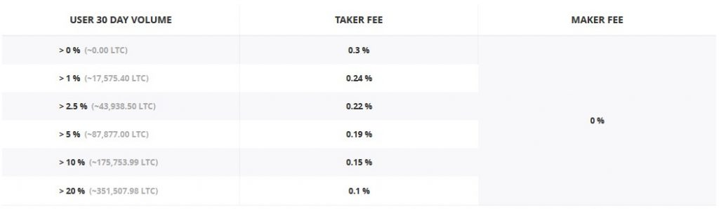 GDAX fees: LTC - BTC
