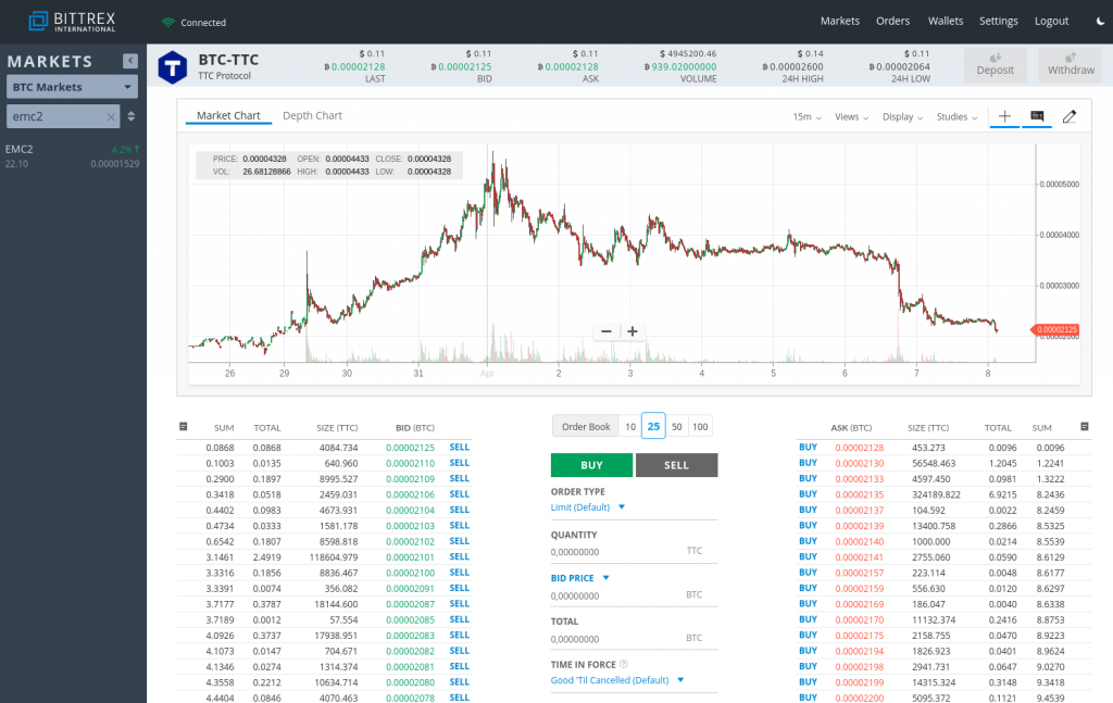 Bittrex com Review 2019 – Pros and Cons of Trading on BITTREX