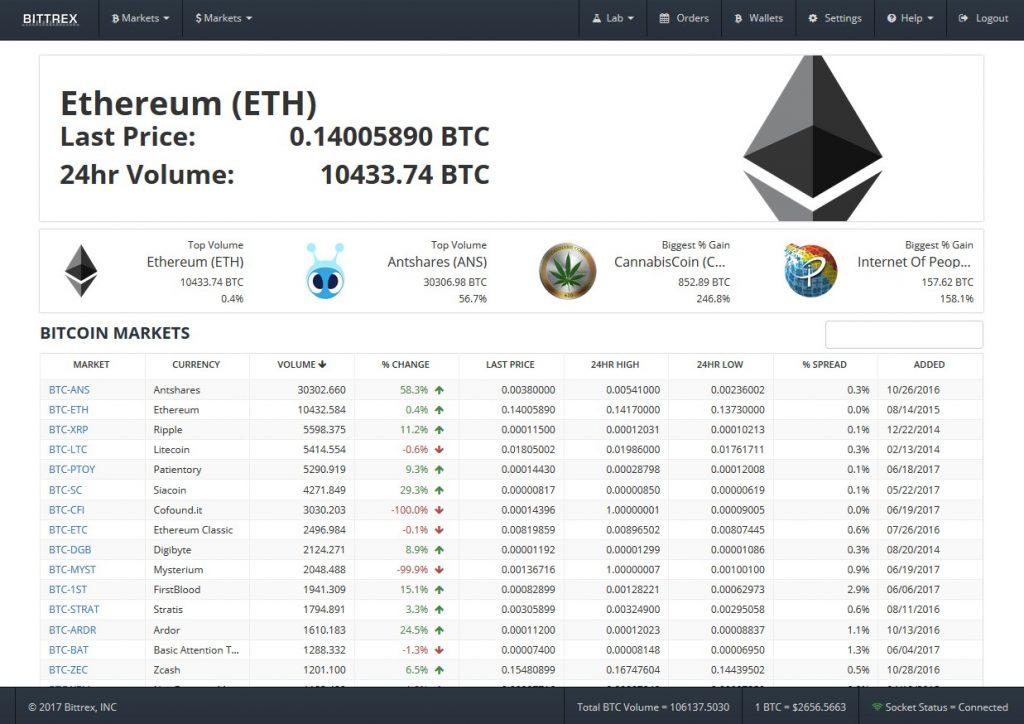 bitcoin login code)