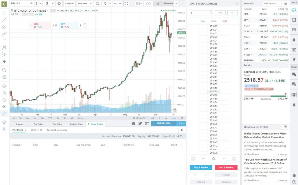 Tradingview com Review 2019