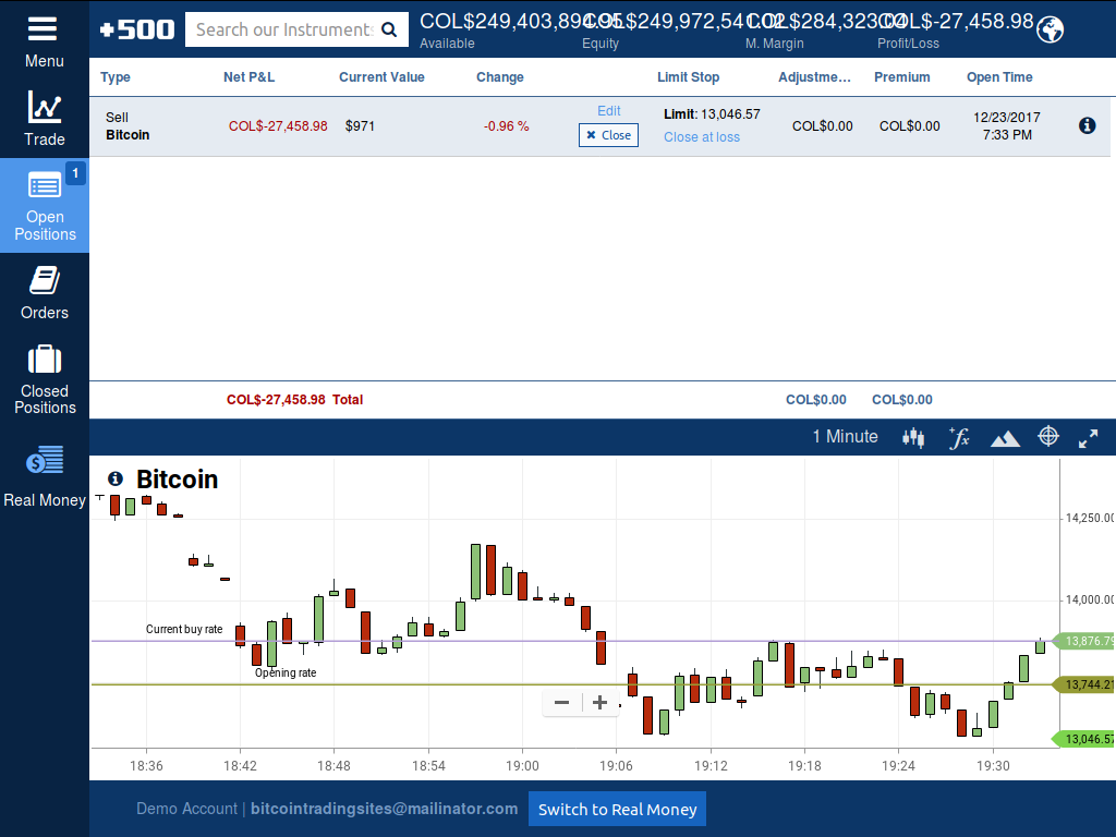 A 2,871,277 COP sell position for BTCUSD