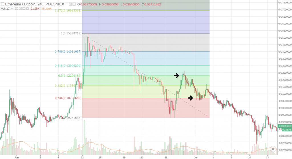 Fibonacci forex trading programinė įranga