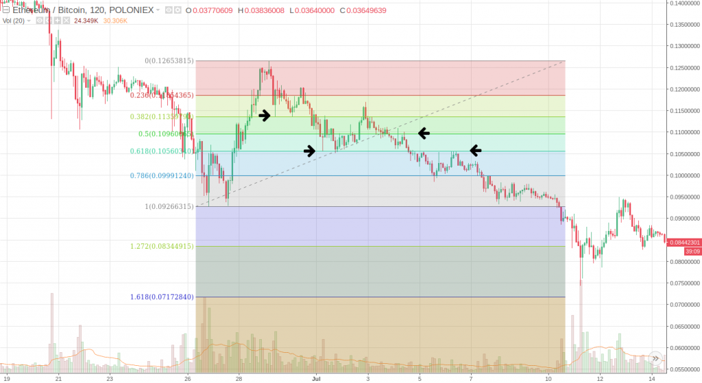 Fibonacci Retracement Levels – Bitcoin and Altcoin Trading