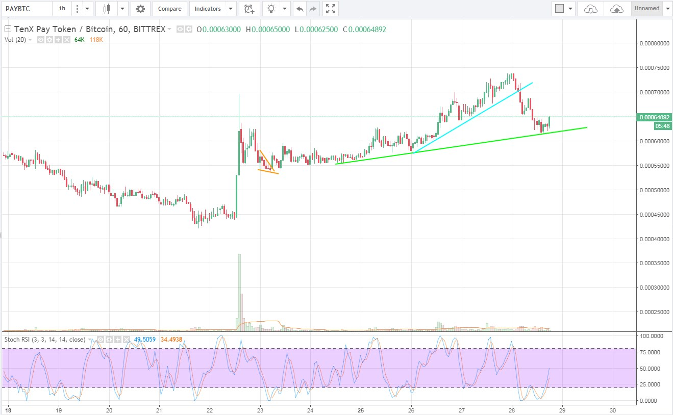altcoin chart on tradingview