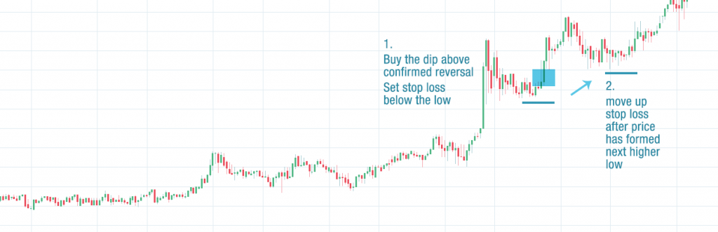 Buy The Dip! – Most Secure Cryptocurrency Trade Entry Strategy
