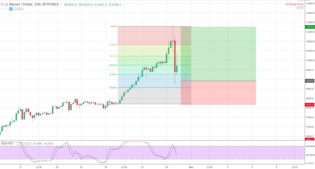 BitMEX Trading Strategies