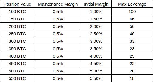 BTC leverage details