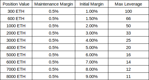 ETH leverage details