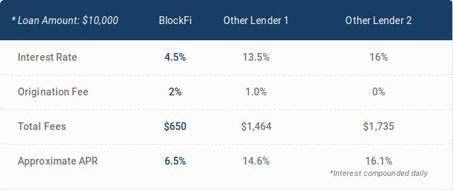 interest rates comparison