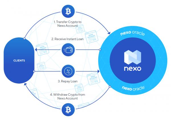 nexo review – crypto backed loans