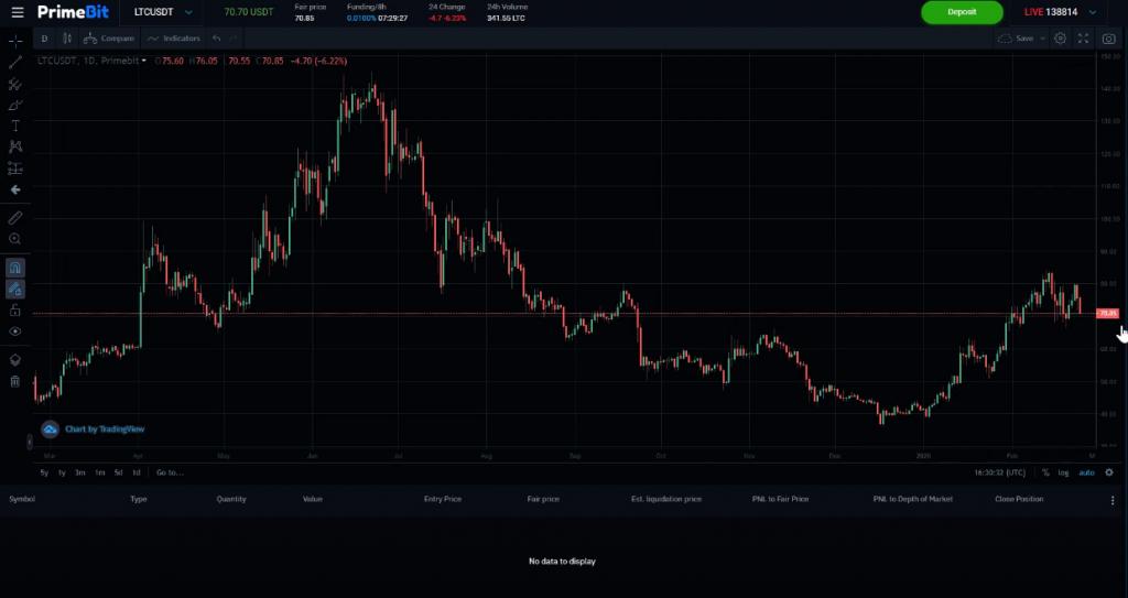 primebit charting