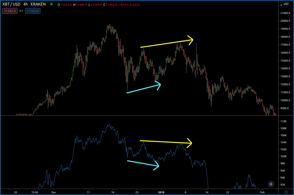 OBV Divergence Bitcoin