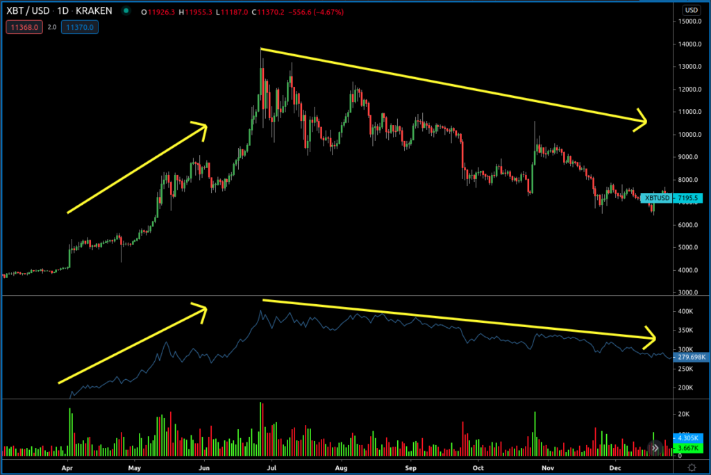 On Balance Volume Indicator in Bitcoin Chart