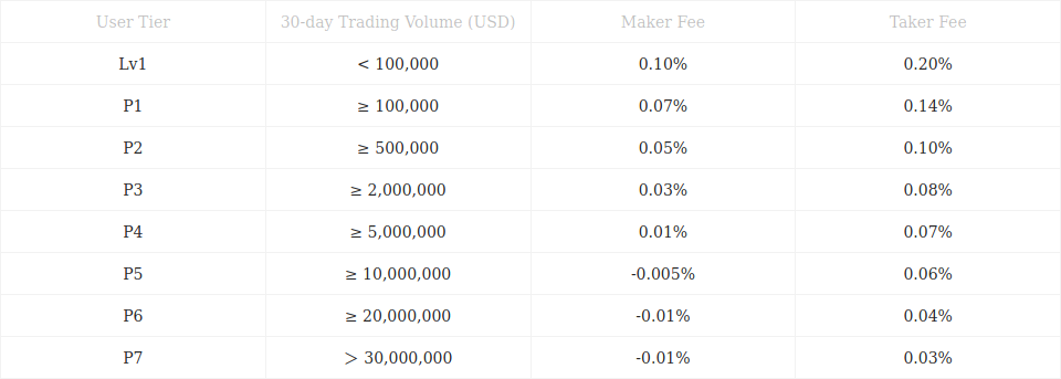 Trading Fees with Okcoin.com