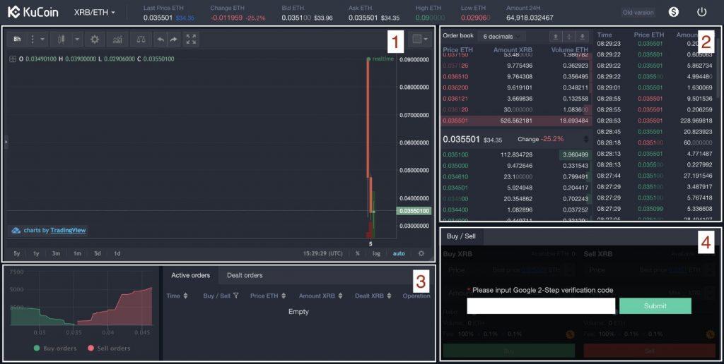 Kucoin user dashboard
